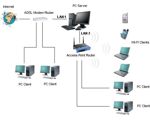 Instalação e configuração de un Hotspot WI-FI
