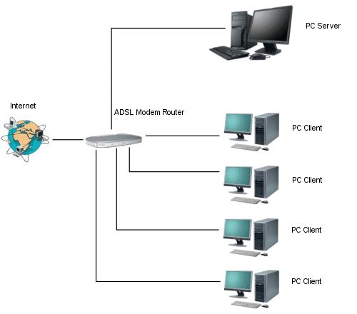 instalar y configurar un modem: